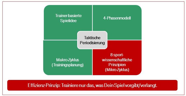 jahrestrainingsplanung periodisierung sport